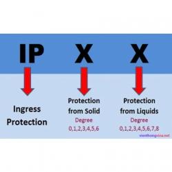 Ý nghĩa các tiêu chuẩn IPxx cho camera quan sát